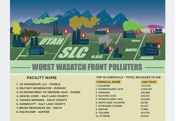 wasatch polluters